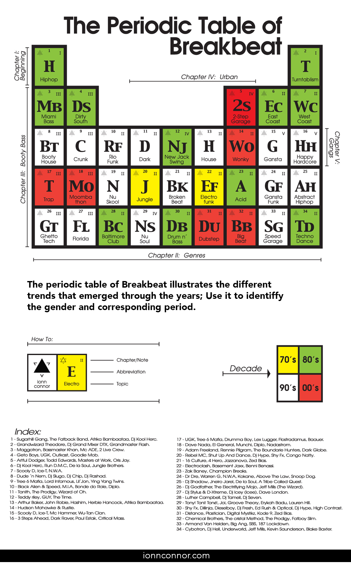 The Periodic Table Of Breakbeat Ionnconnor